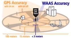 WAAS/EGNOS